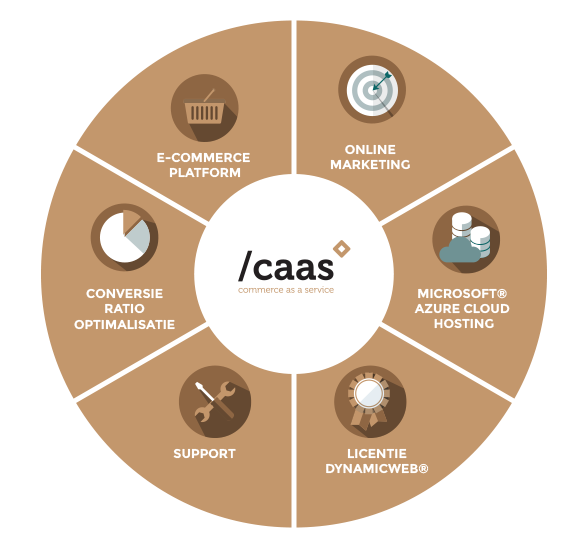 Caas - Commerce as a service